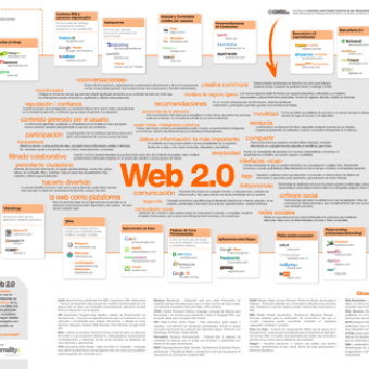 Mapa visual de la «Web 2.0″
